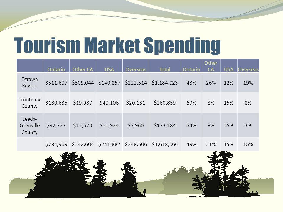 Tourism Market Spending OntarioOther CAUSAOverseasTotalOntario Other CAUSAOverseas Ottawa Region $511,607$309,044$140,857$222,514$1,184,02343%26%12%19
