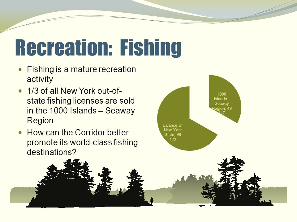 Recreation: Fishing Fishing is a mature recreation activity 1/3 of all New York out-of- state fishing licenses are sold in the 1000 Islands – Seaway R