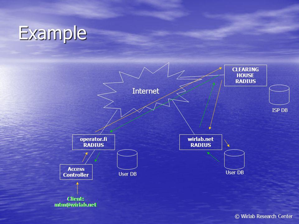© Wirlab Research Center Example Client: mtm@wirlab.net wirlab.net RADIUS operator.fi RADIUS Internet CLEARING HOUSE RADIUS Access Controller User DB