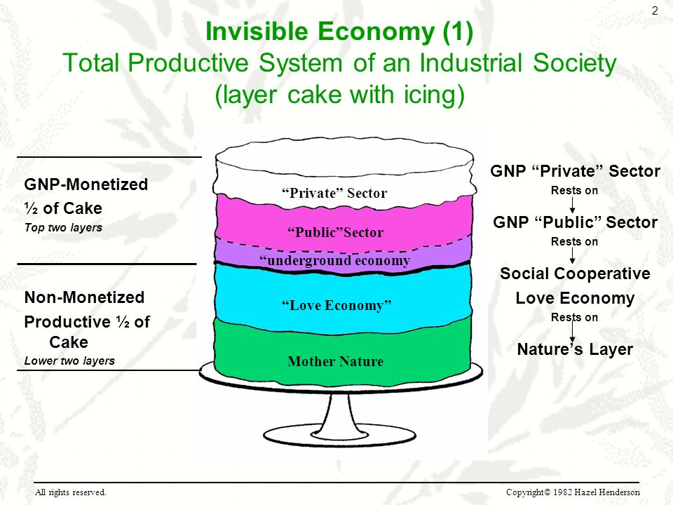 Invisible Economy (1) Total Productive System of an Industrial Society (layer cake with icing) GNP-Monetized ½ of Cake Top two layers Non-Monetized Pr