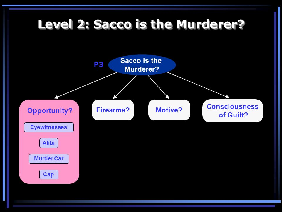 Sacco is the Murderer? Consciousness of Guilt? Firearms? Opportunity? Eyewitnesses Cap Murder Car Alibi Motive? Level 2: Sacco is the Murderer? P3