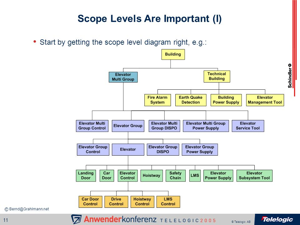 © Telelogic AB 11 Scope Levels Are Important (I) Start by getting the scope level diagram right, e.g.: Bernd@Grahlmann.net ©