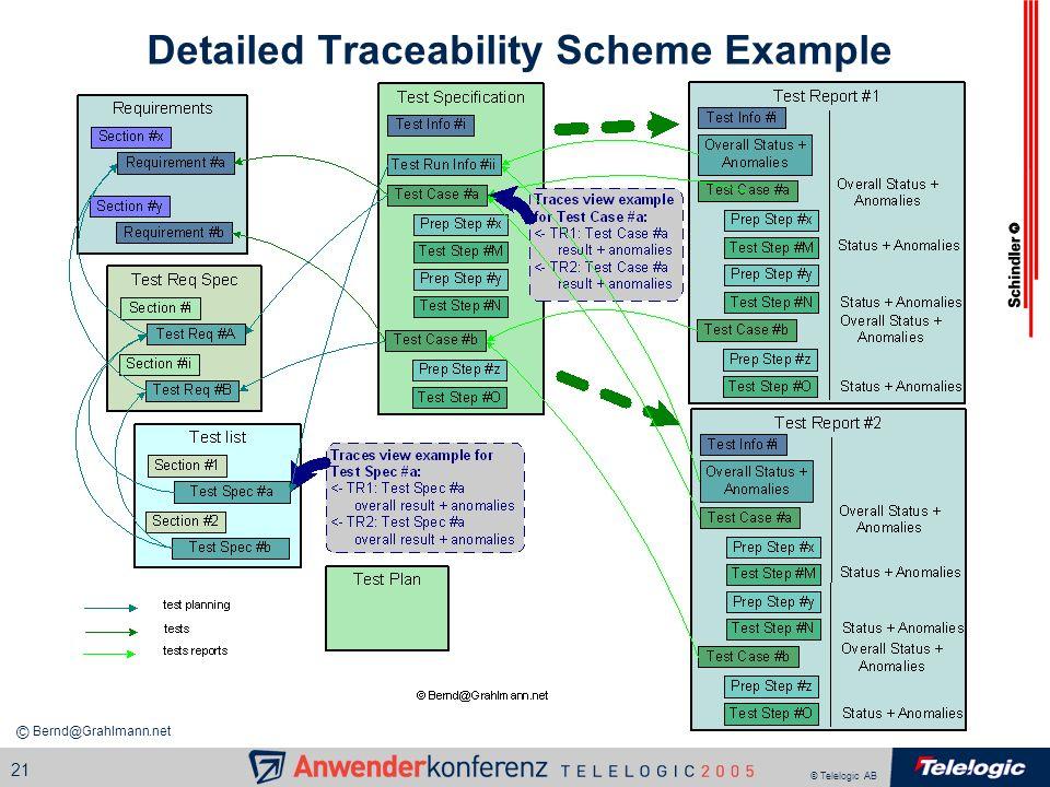 © Telelogic AB 21 Detailed Traceability Scheme Example Bernd@Grahlmann.net ©