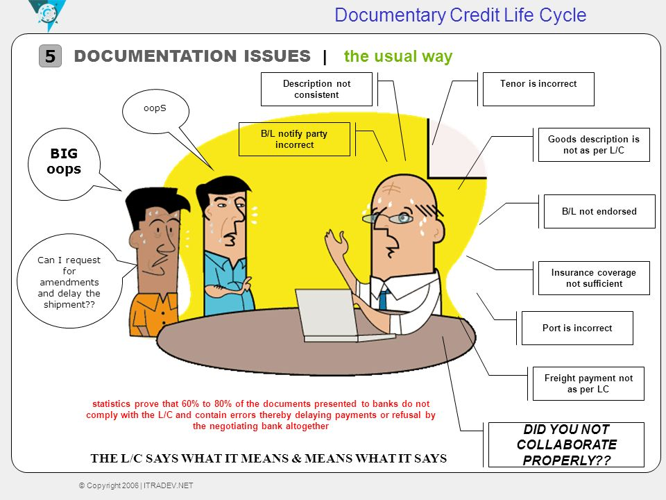 © Copyright 2006 | ITRADEV.NET Documentary Credit Life Cycle DOCUMENTATION ISSUES | the usual way 5 oopS BIG oops Can I request for amendments and del