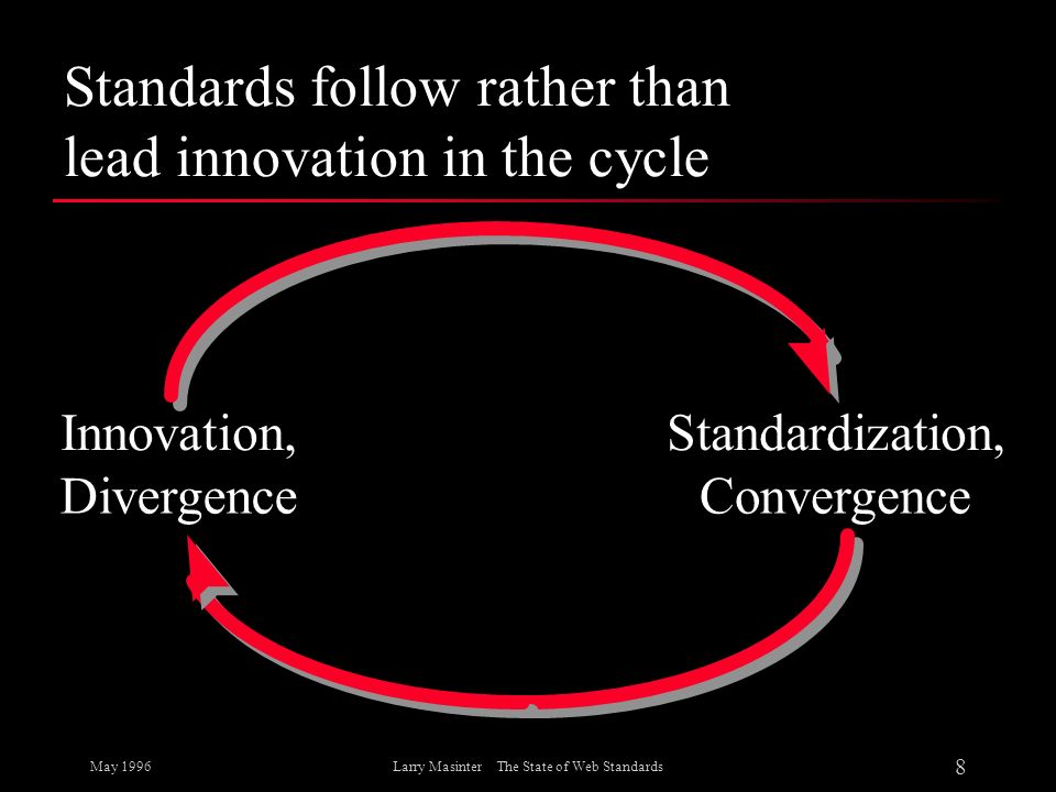 May 1996 8 Larry Masinter The State of Web Standards Standards follow rather than lead innovation in the cycle Innovation, Divergence Standardization,