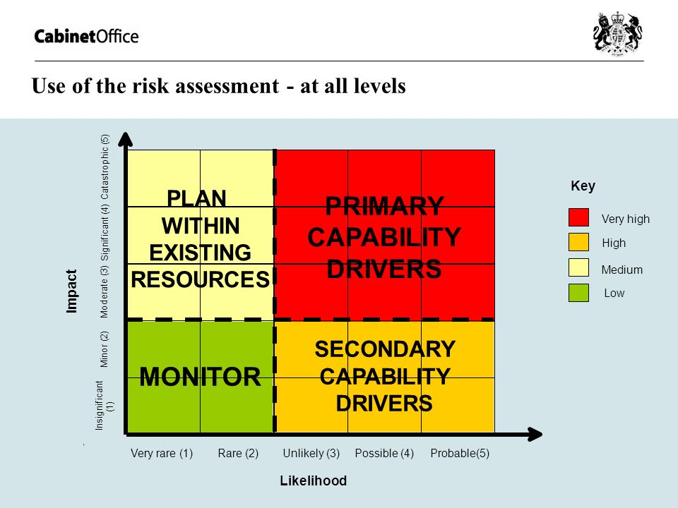 Use of the risk assessment - at all levels SECONDARY CAPABILITY DRIVERS PRIMARY CAPABILITY DRIVERS Significant (4) Impact Moderate (3) Minor (2) Insig
