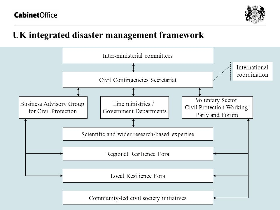 UK integrated disaster management framework Civil Contingencies Secretariat Inter-ministerial committees Line ministries / Government Departments Regi