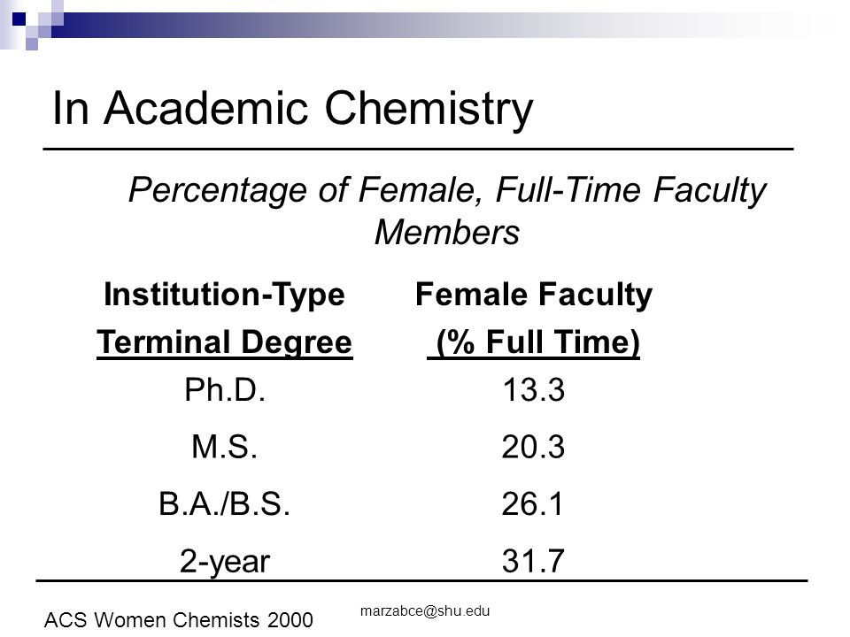 In Academic Chemistry Institution-Type Terminal Degree Female Faculty (% Full Time) Ph.D.13.3 M.S.20.3 B.A./B.S year31.7 ACS Women Chemists 2000 Percentage of Female, Full-Time Faculty Members