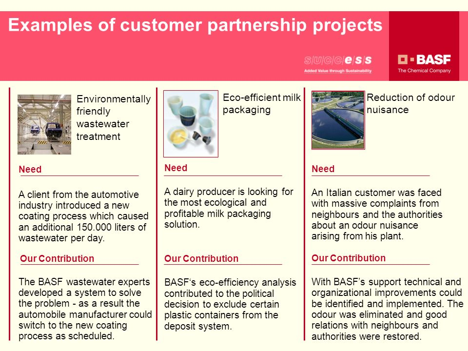 Examples of customer partnership projects Environmentally friendly wastewater treatment Eco-efficient milk packaging Reduction of odour nuisance Need