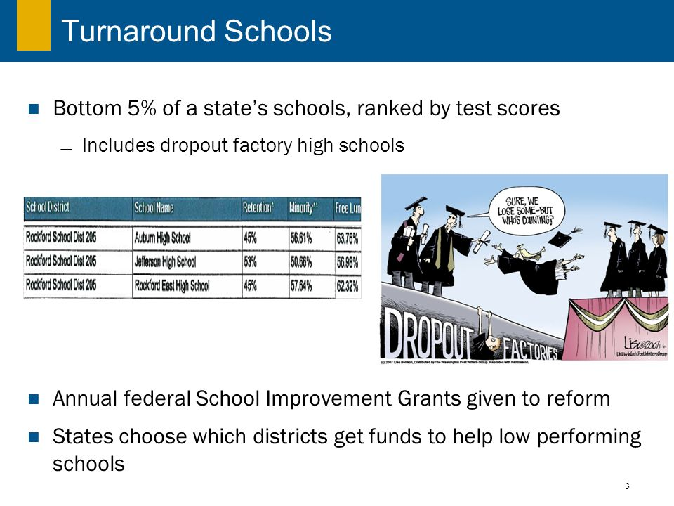 3 Turnaround Schools Bottom 5% of a states schools, ranked by test scores Includes dropout factory high schools Annual federal School Improvement Gran
