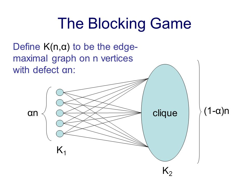 The Blocking Game clique αnαn (1-α)n Define K(n,α) to be the edge- maximal graph on n vertices with defect αn: K1K1 K2K2