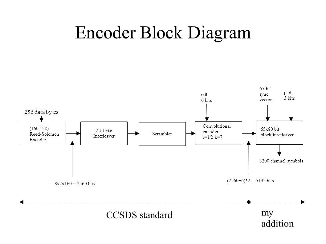 Encoder Block Diagram 2:1 byte Interleaver (160,128) Reed-Solomon Encoder Convolutional encoder r=1/2 k=7 65x80 bit block interleaver 65-bit sync vect