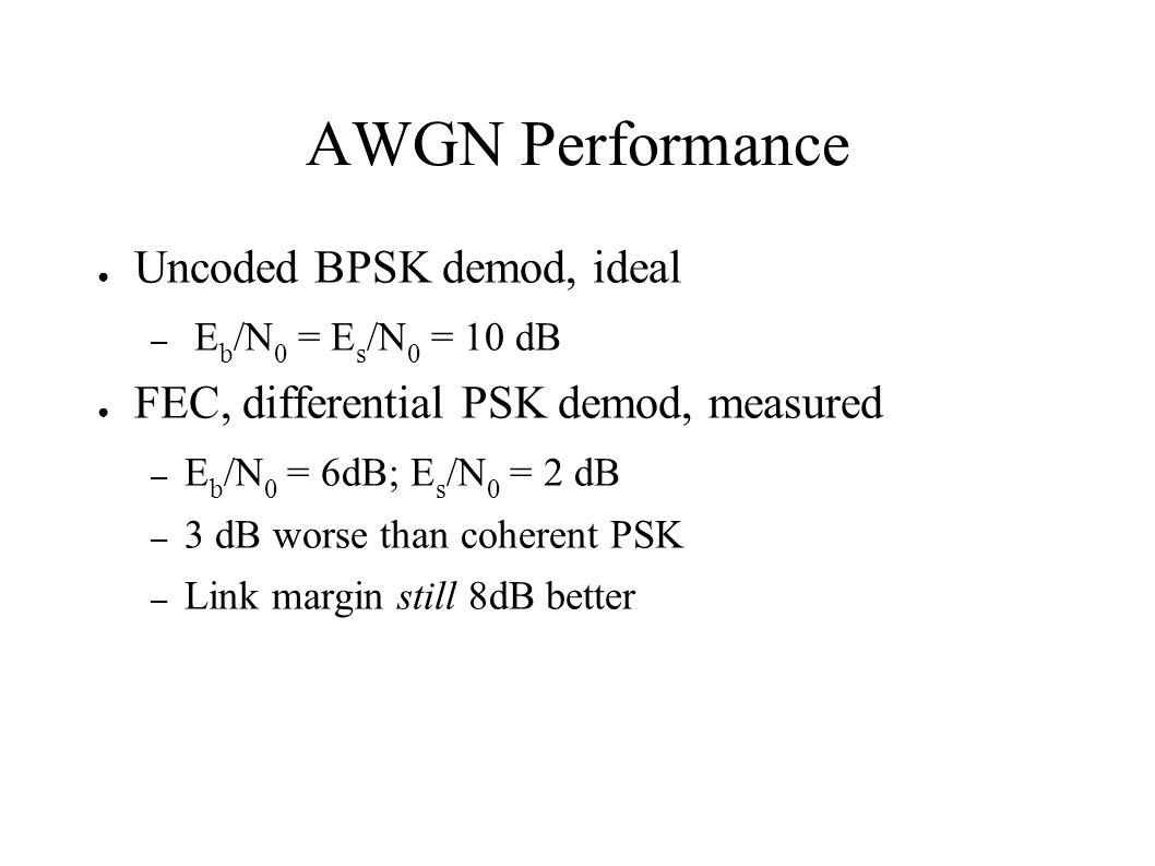 AWGN Performance Uncoded BPSK demod, ideal – E b /N 0 = E s /N 0 = 10 dB FEC, differential PSK demod, measured – E b /N 0 = 6dB; E s /N 0 = 2 dB – 3 d