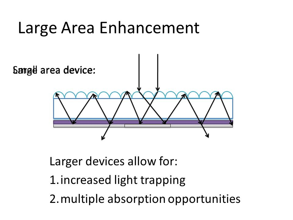 Large Area Enhancement Larger devices allow for: 1.increased light trapping 2.multiple absorption opportunities Small area device: Large area device: