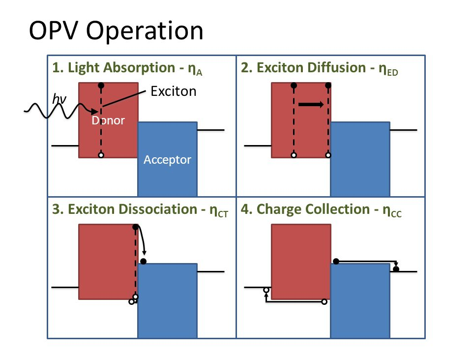 OPV Operation 1. Light Absorption - η A 2. Exciton Diffusion - η ED 3. Exciton Dissociation - η CT 4. Charge Collection - η CC Donor Acceptor hv Excit