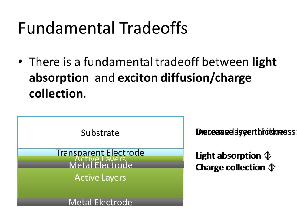 Fundamental Tradeoffs There is a fundamental tradeoff between light absorption and exciton diffusion/charge collection. Substrate Transparent Electrod