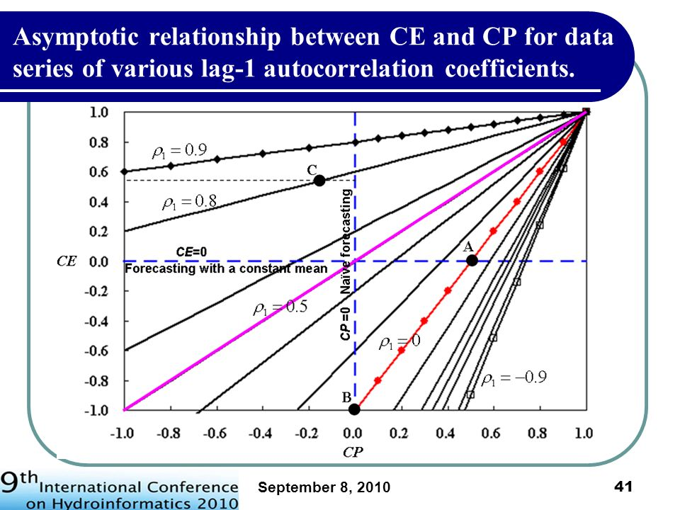 September 8, 2010 42 1 = 0.843 CE=0.686 at CP=0 1 = 0.822 CE=0.644 at CP=0 1 = 0.908 CE=0.816 at CP=0