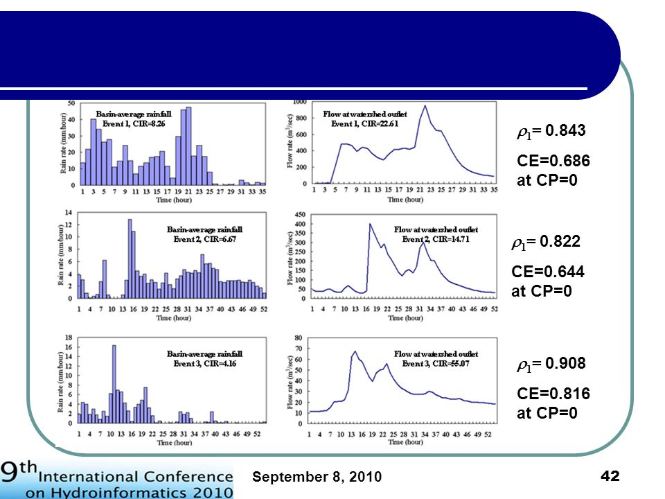 September 8, 2010 43 For these three events, the very simple naïve forecasting yields CE values of 0.686, 0.644, and 0.816 respectively, which are nearly in the range of good to vary good according to the rating of Moriasi et al.