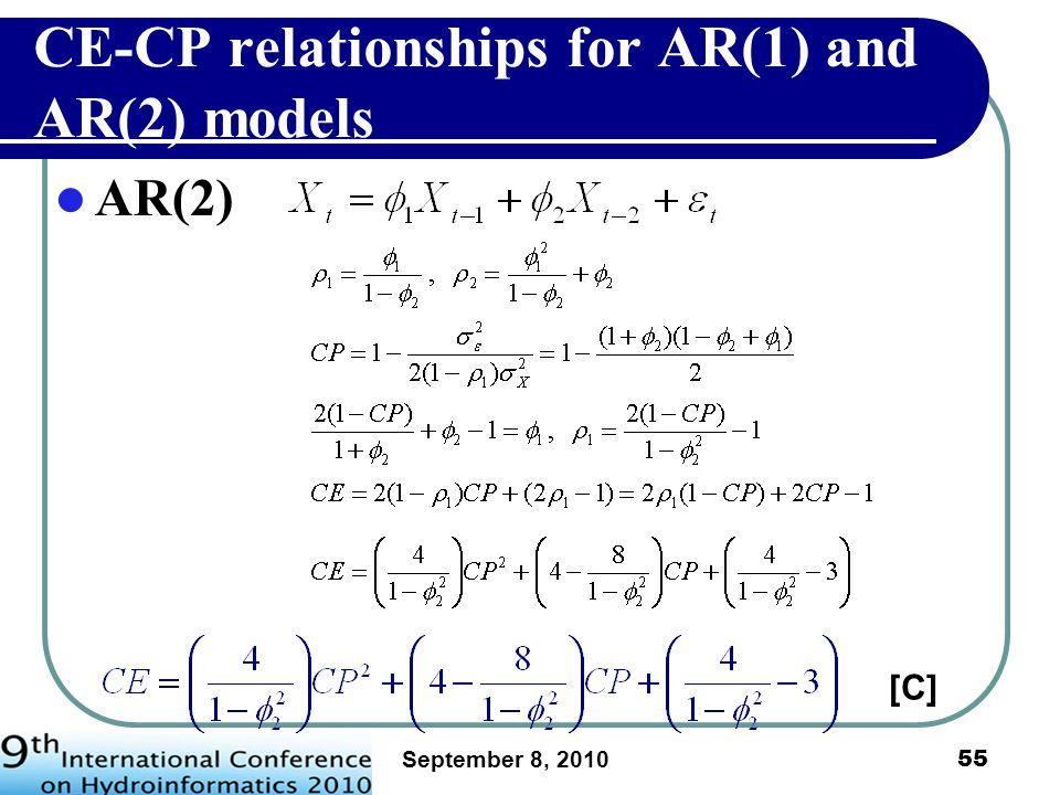 September 8, 2010 56 Example of event-1 AR(1) model AR(2) model Data AR(2) modeling Data AR(1) modeling 1 =0.843