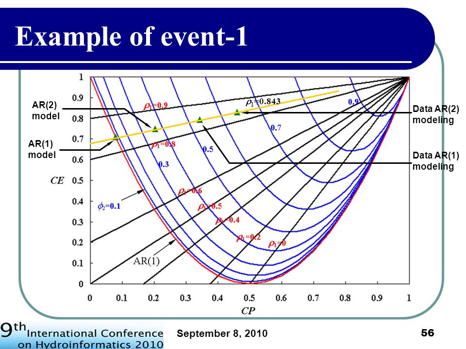 September 8, 2010 57 Assessing uncertainties in (CE, CP) using modeled-based bootstrap resampling