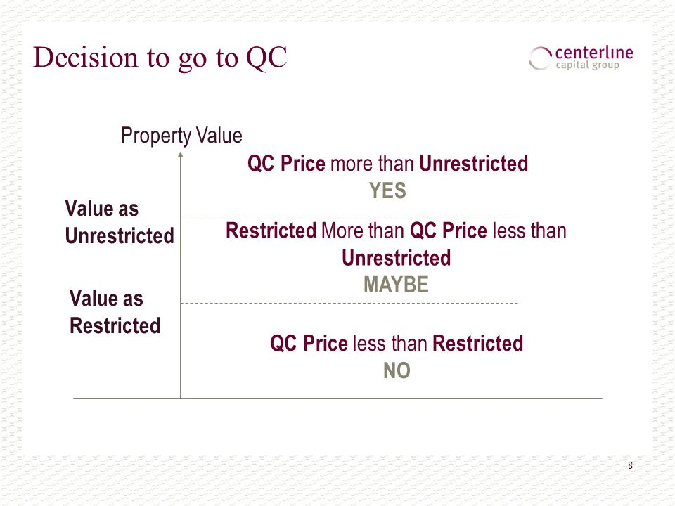 8 Decision to go to QC Value as Unrestricted Value as Restricted Property Value QC Price more than Unrestricted YES Restricted More than QC Price less