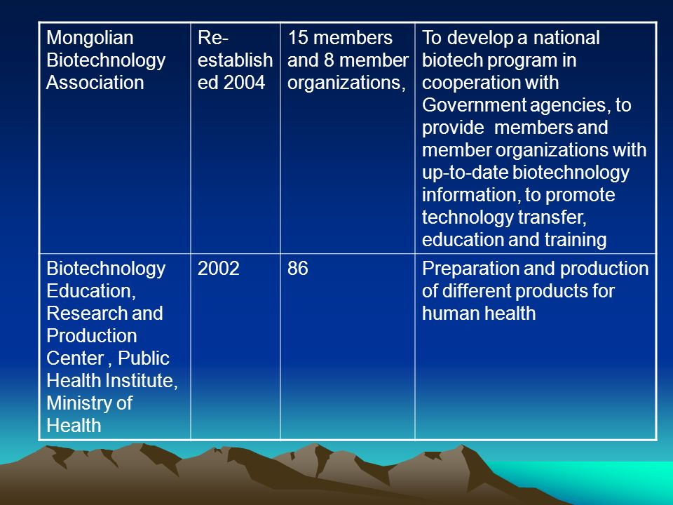 Mongolian Biotechnology Association Re- establish ed 2004 15 members and 8 member organizations, To develop a national biotech program in cooperation