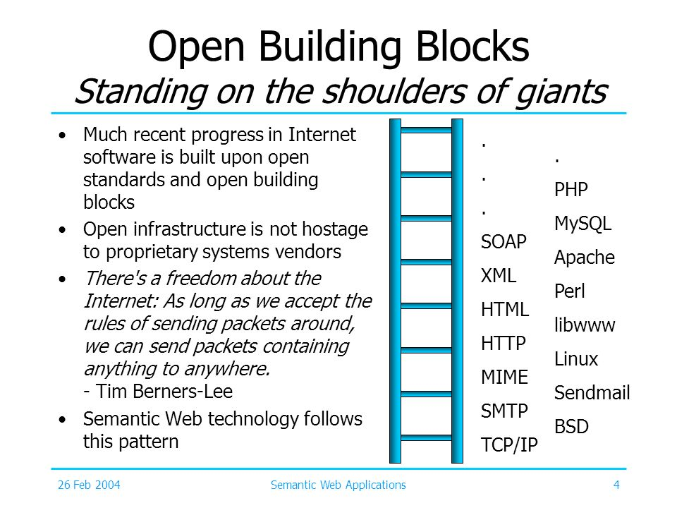 26 Feb 2004Semantic Web Applications4 Open Building Blocks Standing on the shoulders of giants Much recent progress in Internet software is built upon