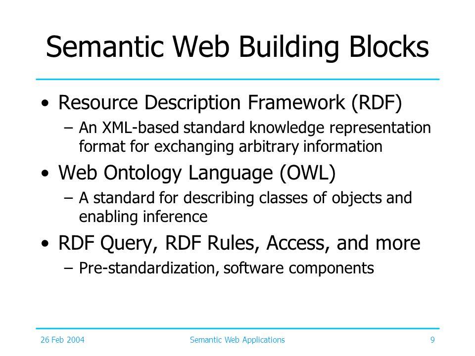 26 Feb 2004Semantic Web Applications9 Semantic Web Building Blocks Resource Description Framework (RDF) –An XML-based standard knowledge representatio
