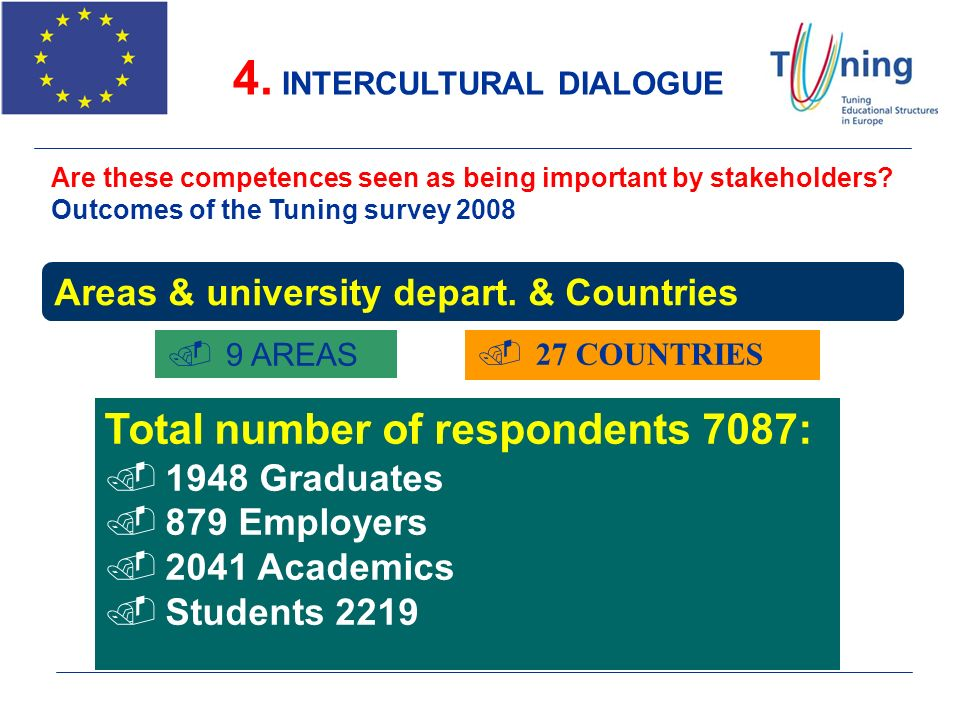 Areas & university depart. & Countries.9 AREAS Total number of respondents 7087:.1948 Graduates.879 Employers.2041 Academics.Students 2219.27 COUNTRIE