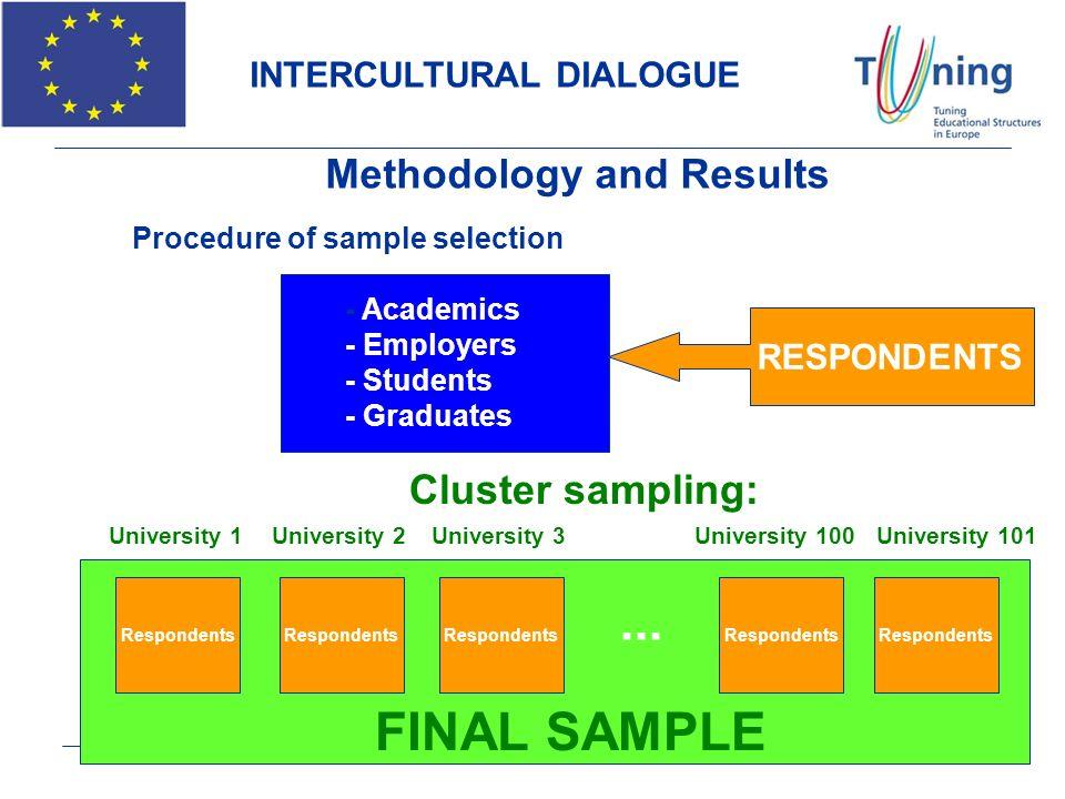 Methodology and Results Cluster sampling: University 1 Respondents University 2 Respondents University 3 Respondents University 100 Respondents Univer