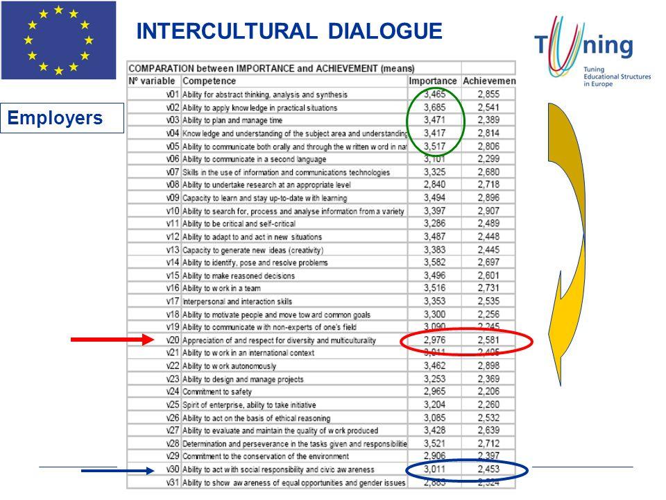 INTERCULTURAL DIALOGUE Employers