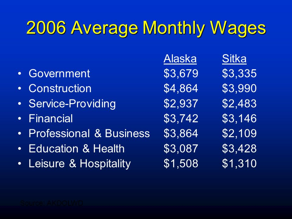 2006 Average Monthly Wages AlaskaSitka Government$3,679$3,335 Construction$4,864$3,990 Service-Providing$2,937$2,483 Financial$3,742$3,146 Professiona