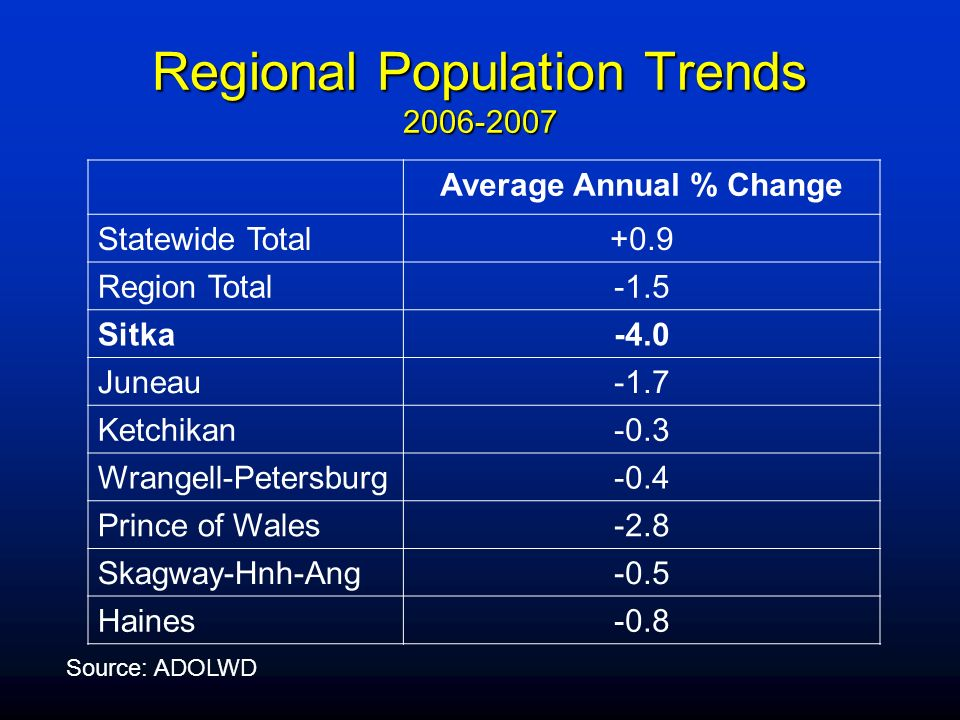 Regional Population Trends 2006-2007 Source: ADOLWD Average Annual % Change Statewide Total+0.9 Region Total-1.5 Sitka-4.0 Juneau-1.7 Ketchikan-0.3 Wr