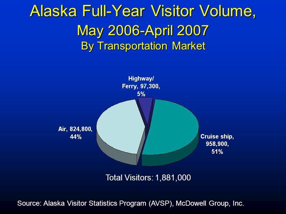 Full Year Visitor Volume May 2006 – April 2007 Volume Alaska1,881,000 Southeast1,190,000 Sitka 291,000 Source: AVSP, McDowell Group, Inc.