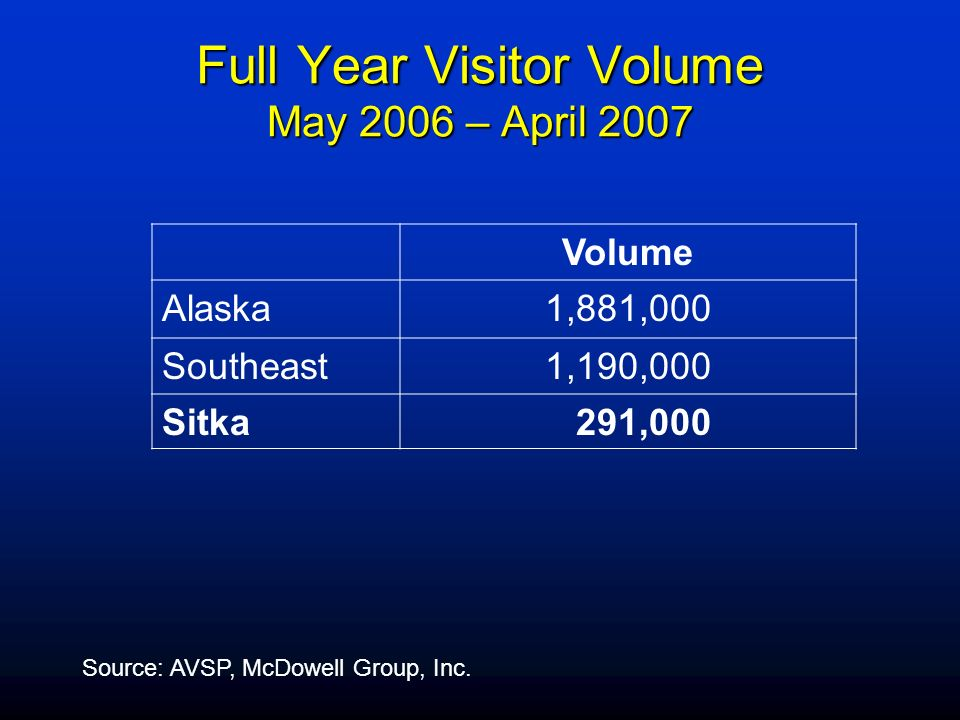 Full Year Visitor Volume May 2006 – April 2007 Volume Alaska1,881,000 Southeast1,190,000 Sitka 291,000 Source: AVSP, McDowell Group, Inc.