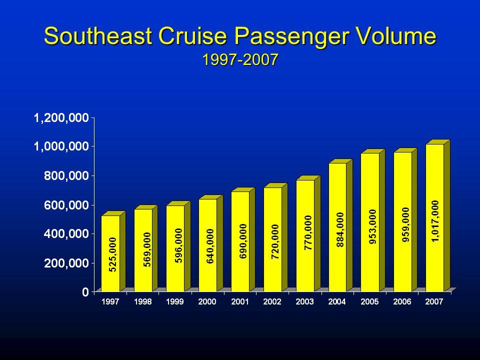 Sitka Cruise Ship Visitors 1997-2007