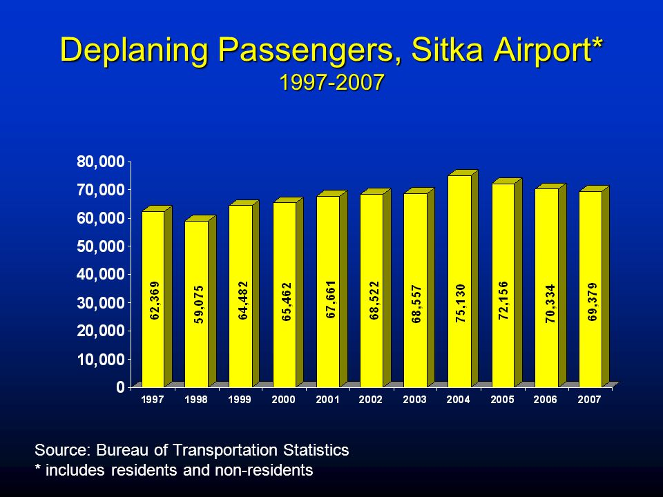 Deplaning Passengers, Sitka Airport* 1997-2007 Source: Bureau of Transportation Statistics * includes residents and non-residents