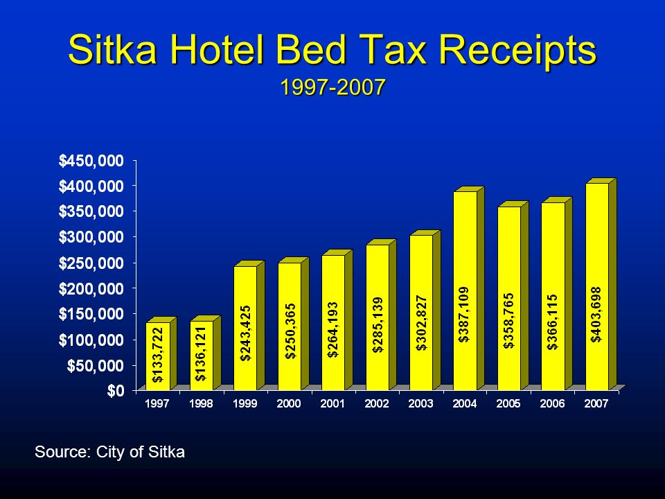 Sitka Hotel Bed Tax Receipts 1997-2007 Source: City of Sitka
