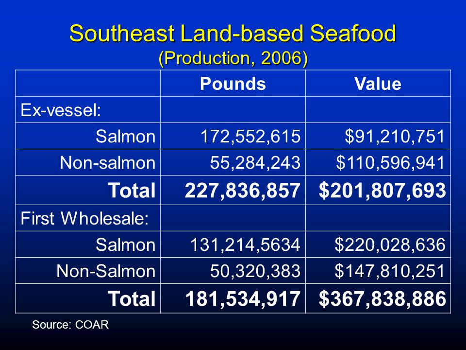 Southeast Land-based Seafood (Production, 2006) PoundsValue Ex-vessel: Salmon172,552,615$91,210,751 Non-salmon55,284,243$110,596,941 Total227,836,857$