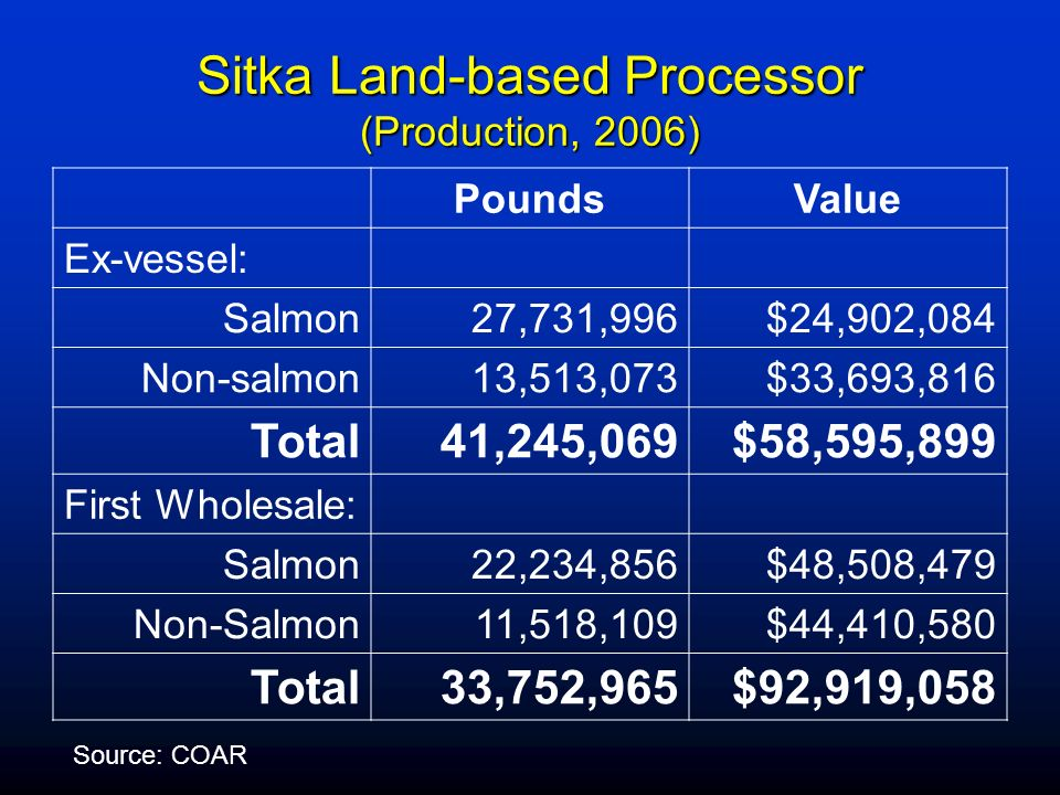 Sitka Land-based Processor (Production, 2006) PoundsValue Ex-vessel: Salmon27,731,996$24,902,084 Non-salmon13,513,073$33,693,816 Total41,245,069$58,59