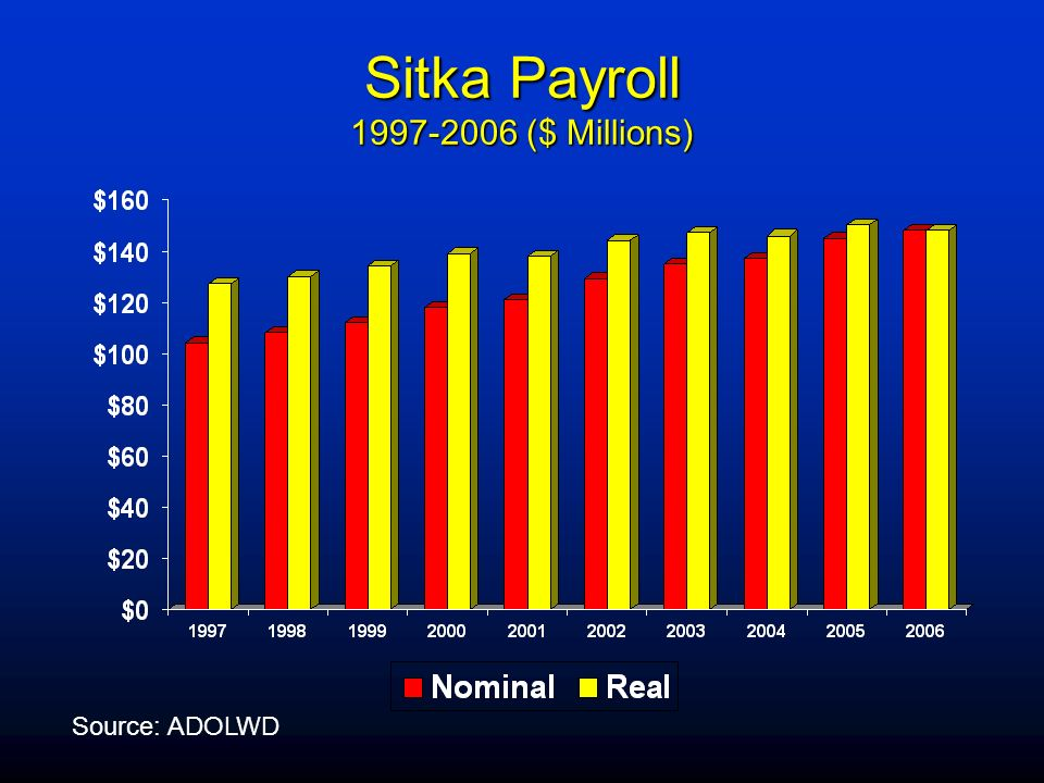 Sitka Payroll 1997-2006 ($ Millions) Source: ADOLWD
