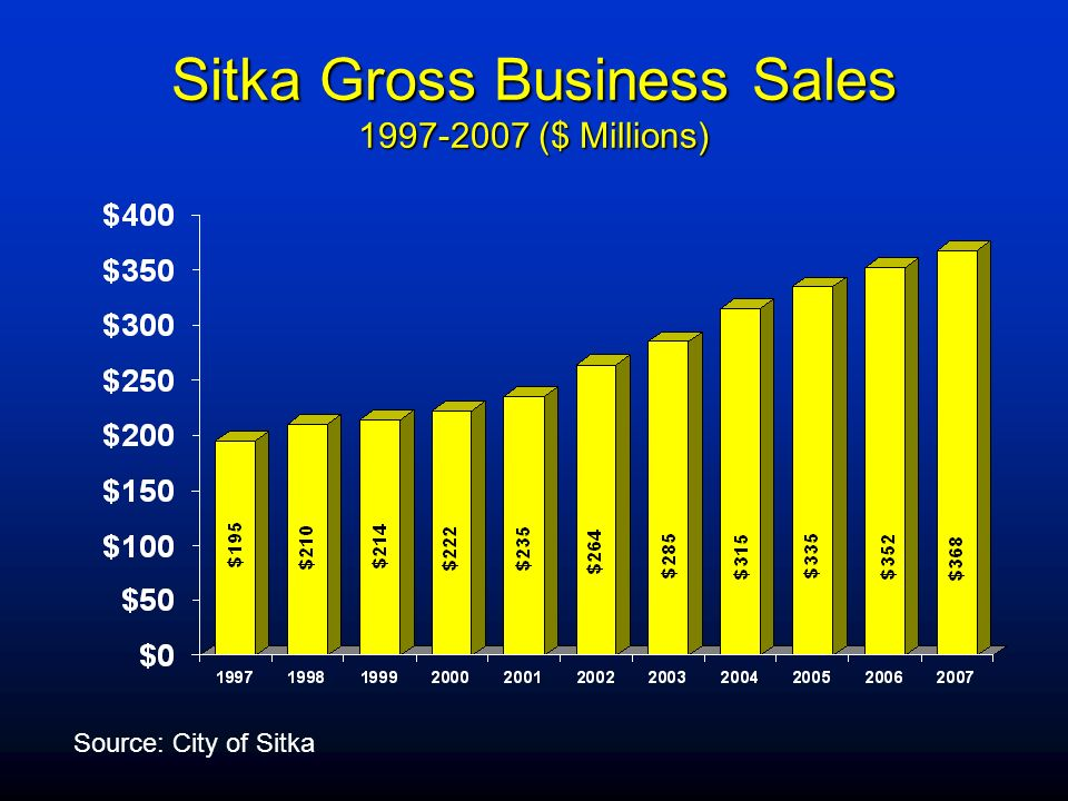 Sitka Gross Business Sales 1997-2007 ($ Millions) Source: City of Sitka