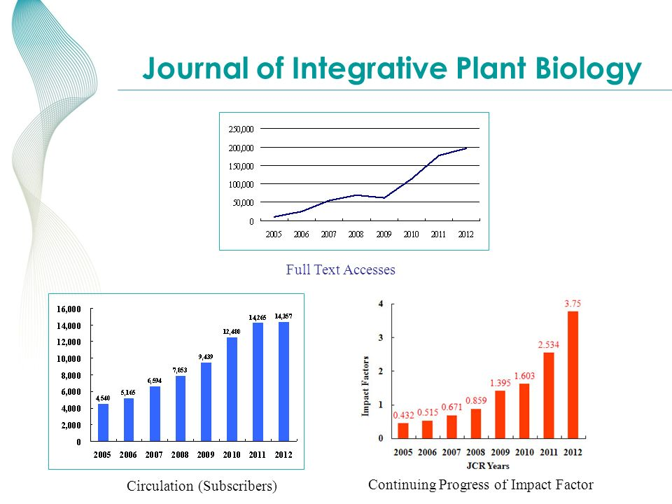 KNOWLEDGE FOR GENERATIONS TM Journal of Integrative Plant Biology Continuing Progress of Impact Factor Circulation (Subscribers) Full Text Accesses