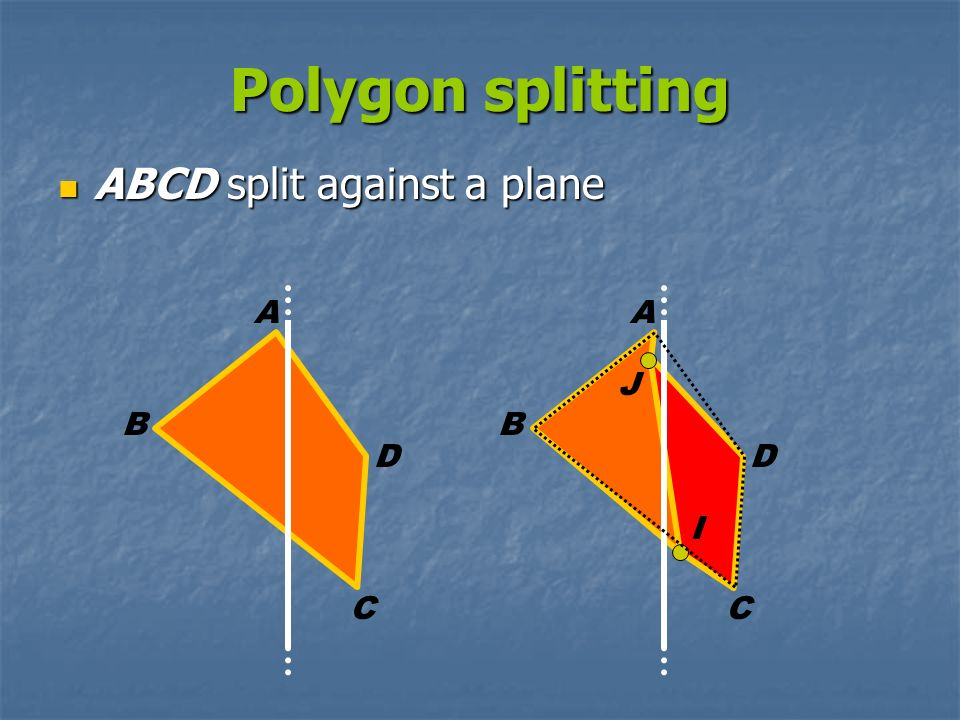Polygon splitting ABCD split against a plane ABCD split against a plane A B D C A B D J I C