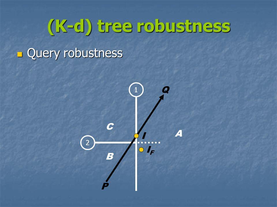 (K-d) tree robustness Query robustness Query robustness 12 I P Q IFIF C A B
