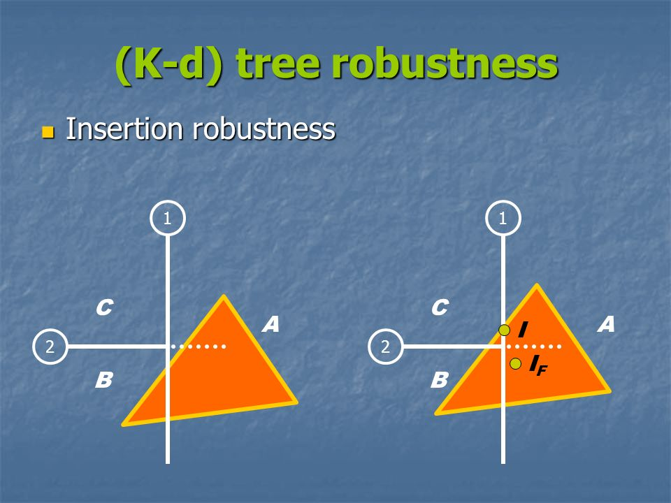 (K-d) tree robustness Insertion robustness Insertion robustness 12 C A B 12 C A B I IFIF