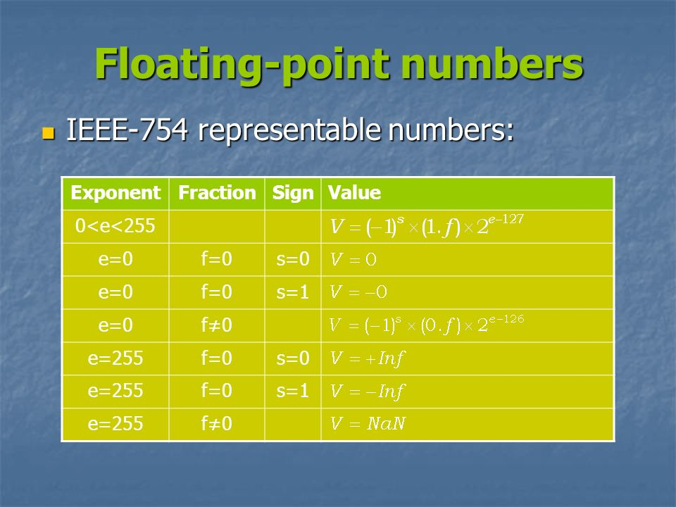 Floating-point numbers IEEE-754 representable numbers: IEEE-754 representable numbers: ExponentFractionSignValue 0<e<255 e=0f=0s=0 e=0f=0s=1 e=0f0 e=2