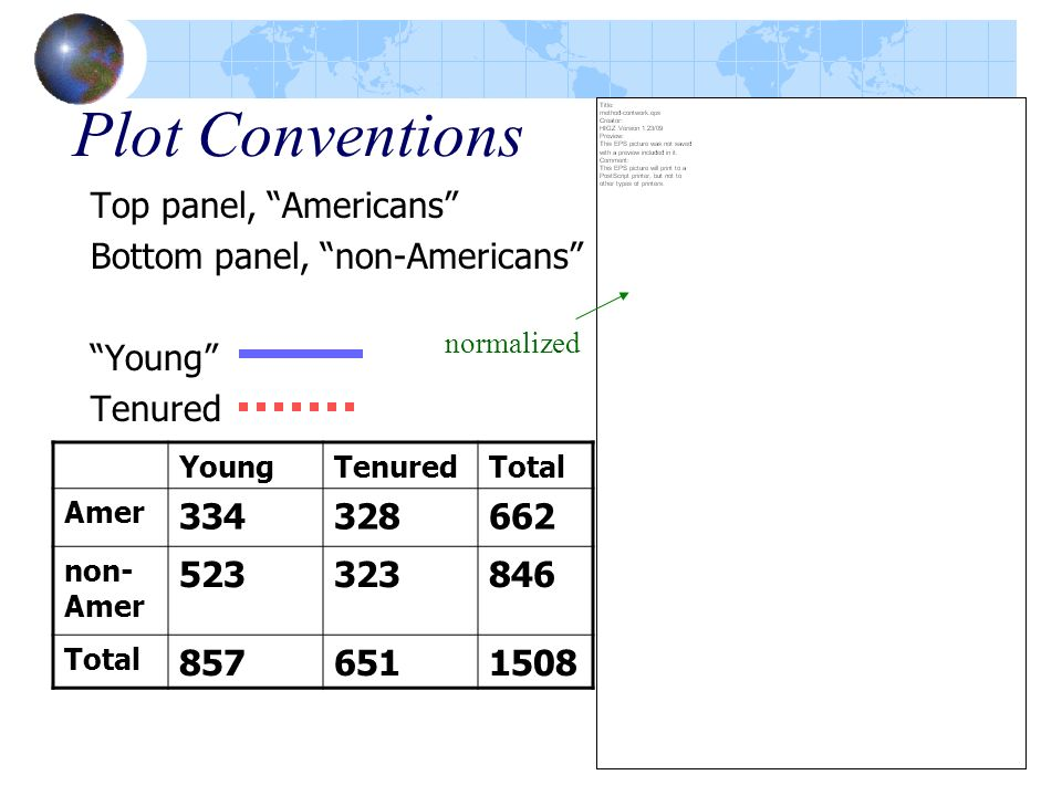 Plot Conventions Top panel, Americans Bottom panel, non-Americans Young Tenured YoungTenuredTotal Amer 334328662 non- Amer 523323846 Total 8576511508