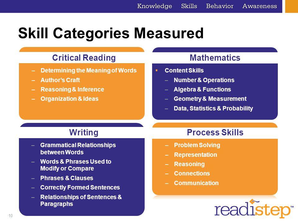10 Skill Categories Measured Mathematics Content Skills –Number & Operations –Algebra & Functions –Geometry & Measurement –Data, Statistics & Probabil