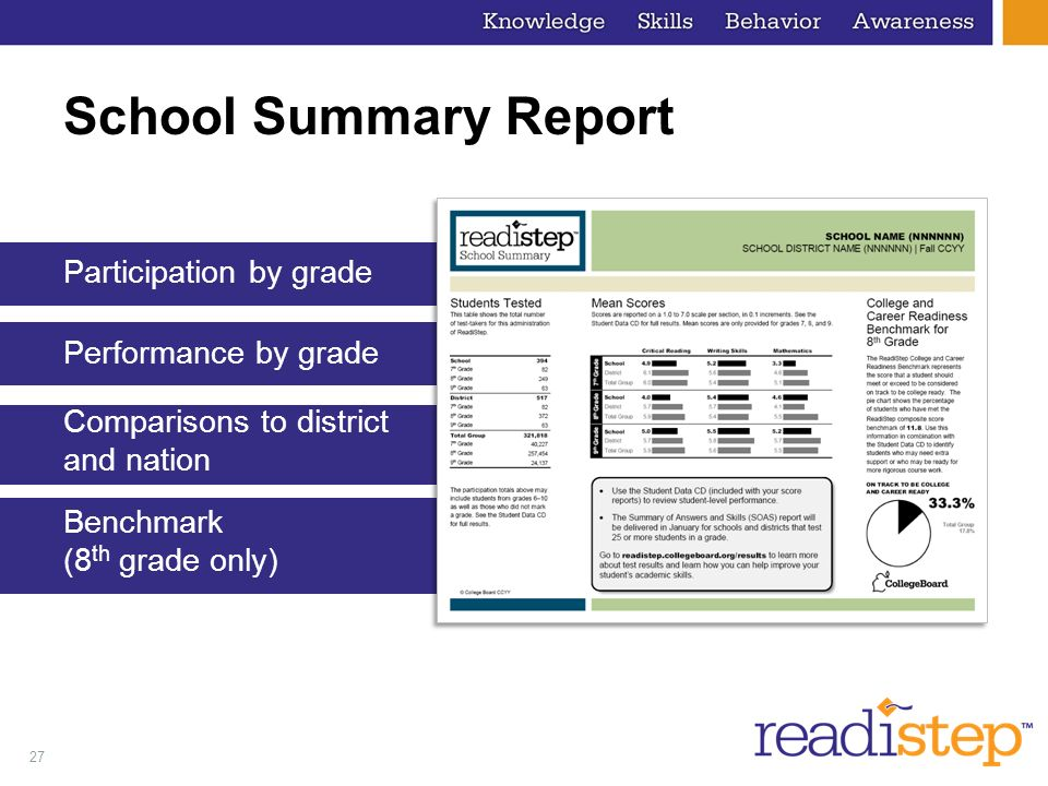 27 School Summary Report Participation by grade Performance by grade Comparisons to district and nation Benchmark (8 th grade only)